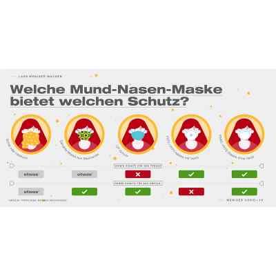 Mundschutz KN95  bei deutscheinternetapotheke.de bestellen