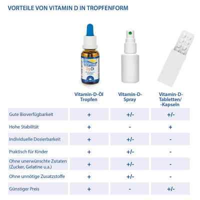 Dr. Jacob's Vitamin D3 Öl  bei deutscheinternetapotheke.de bestellen